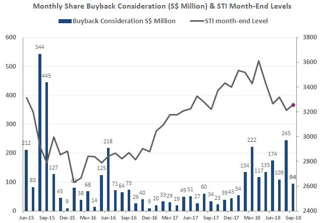 SGX Monthly Share BuyBack vs STI Month End Level