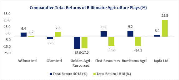 Comparative Total Return Of Billionaire Agriculture Plays (%)