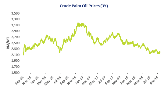 Crude Palm Oil Prices (3Y)