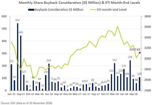 Monthly SGX Share Buybacks Vs STI