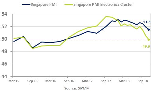 Singapore PMI