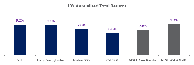 10Y Annualised Total Return