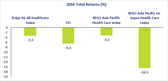 2018 Healthcare Sector Returns