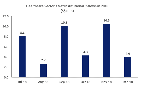 Healthcare Sector's Net Institutional Inflows in 2018