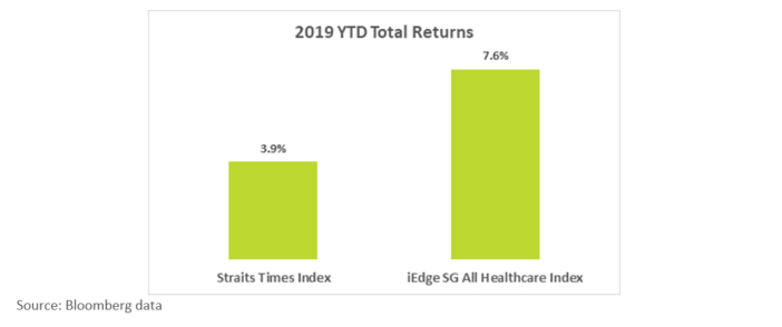 2019 YTD Total Returns Of Healthcare Index vs STI
