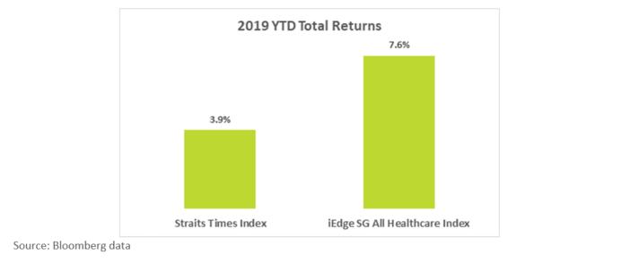 2019 YTD Total Returns Of Healthcare Index vs STI