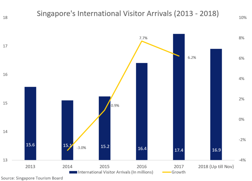 Singapore's International Visitor Arrivals (2013 - 2018)