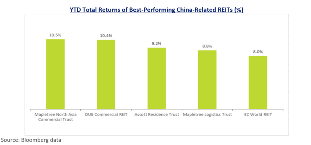 YTD Total Returns of Best-Performing China-Related REITs (%)