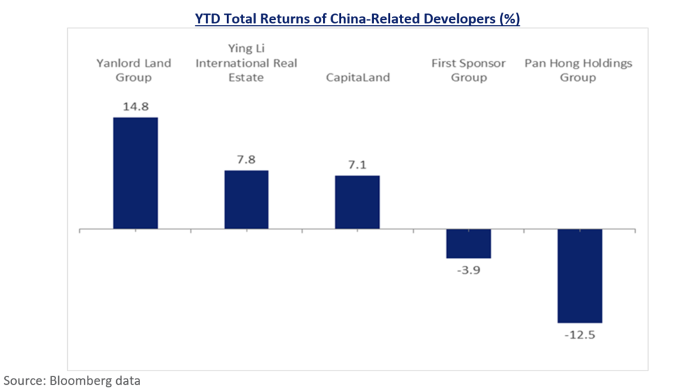 YTD Total Returns of China-Related Developers (%)