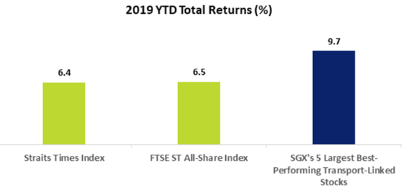 2019 YTD Total Returns