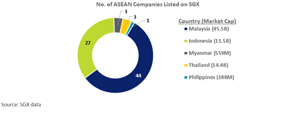 No. of ASEAN Companies listed on SGX