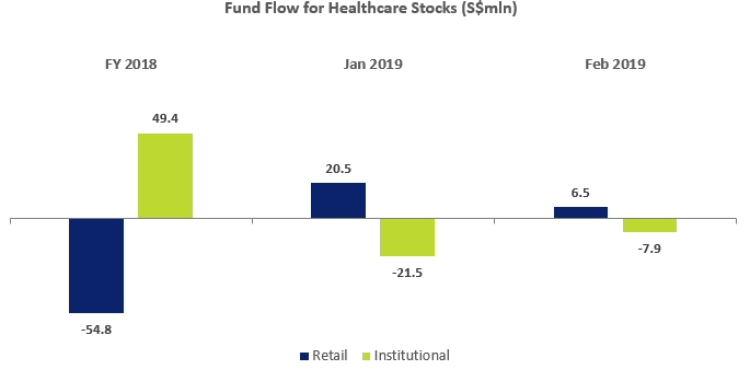 Healthcare Stocks Fund Flow