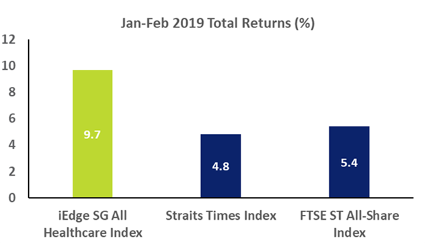 Jan-Feb 2019 Total Returns