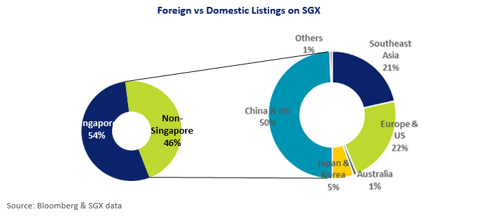 Foreign vs Domestic Listings on SGX