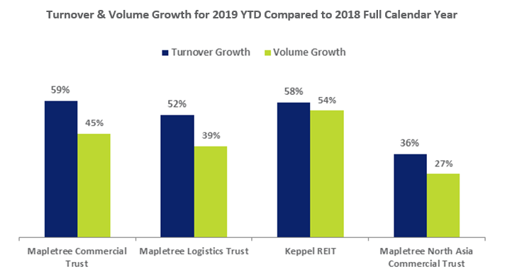 Trading and Volume Growth