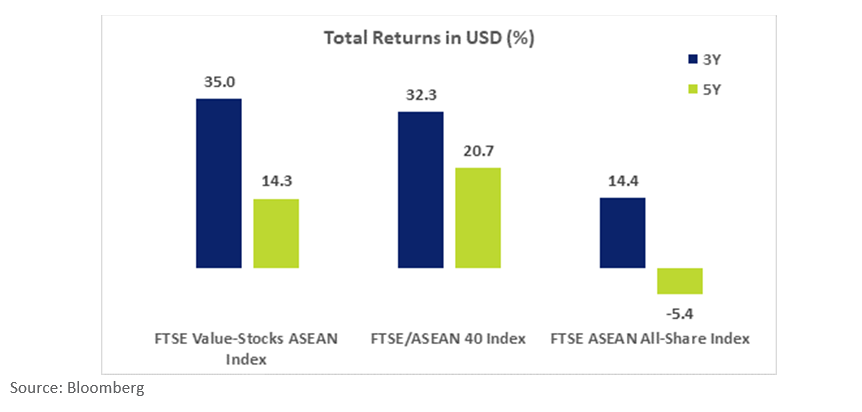 FTSE Value Stock ASEAN Index Returns