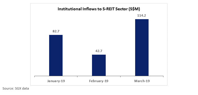 Institution Inflows to S-REITS
