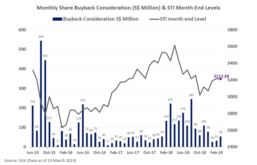 Monthly SGX Share Buyback Consideration (S$ Million) & STI Month-End Levels