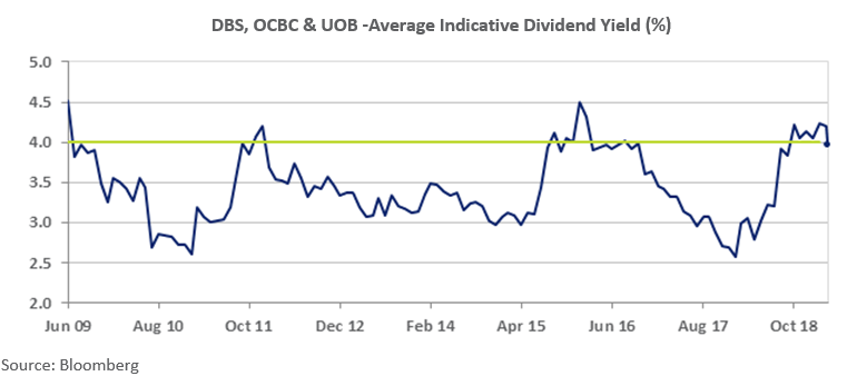 Average Indicative Dividend Yield