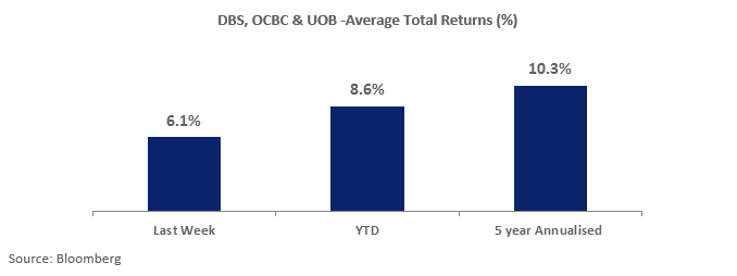 DBS, OCBC & UOB: Average Returns