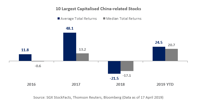 SGX 10 Largest china stocks