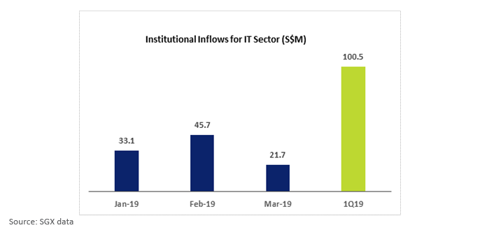 SGX Institutional Inflows For IT Sector 1Q19