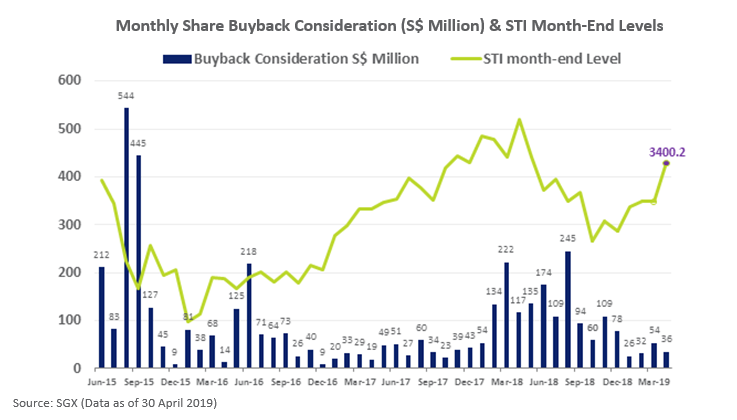 SGX Monthly Share Buyback Consideration (S$ Million) & STI Month-End Levels April 2019