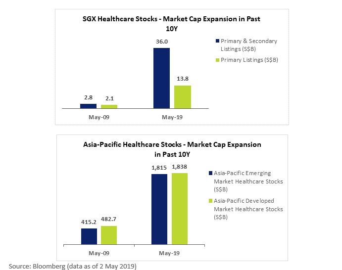 SGX Healthcare Stocks Market Cap Growth