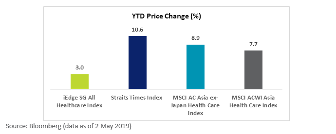 SGX Healthcare Index Performance