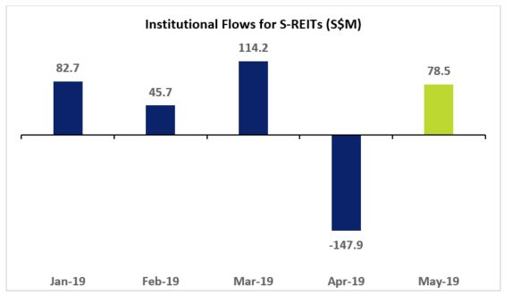 Institutional Flows for S-REITs