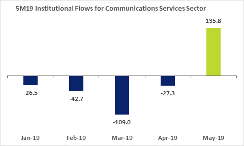 SGX 5M19 Institutional Flows for Communications Service Sector