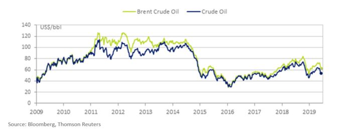 Brent Crude Oil and Crude Oil Price