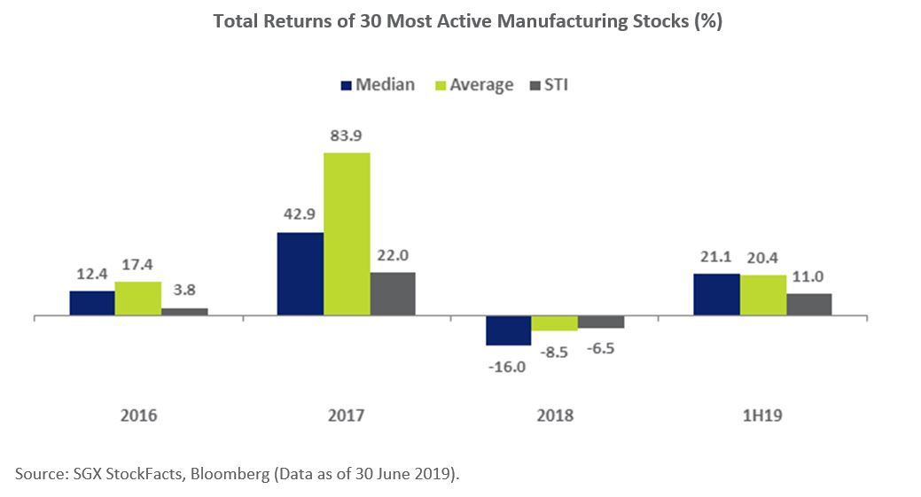 Total Returns of SGX 30 Most Active Manufacturing Stocks (%)