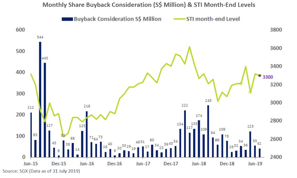 Monthly Share Buyback (August)