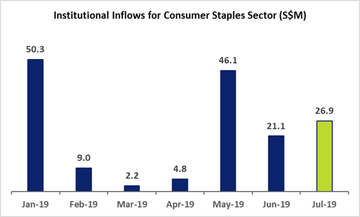 Institutional Inflows for Consumer Staples Sector