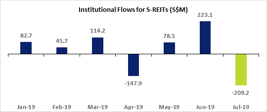 institutional fund flow for s-REITs