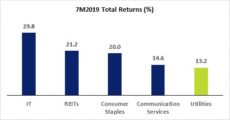 Utilities Total Returns