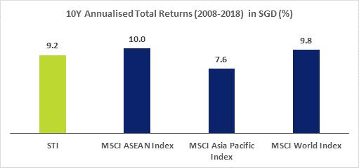 10Y Annualised Total Returns Industrials