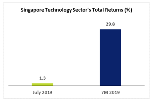 SGX Tech Sector YTD Returns