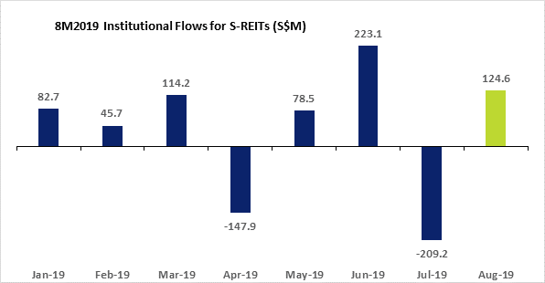 8M2019 Institutional Flow for S-REITS
