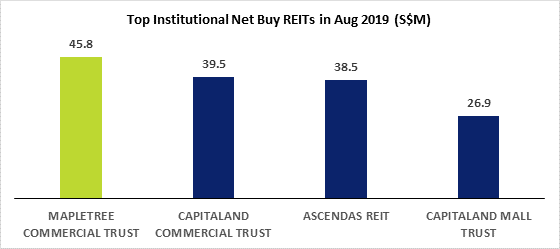 Top Institutional Net Buy REITs in Aug 2019