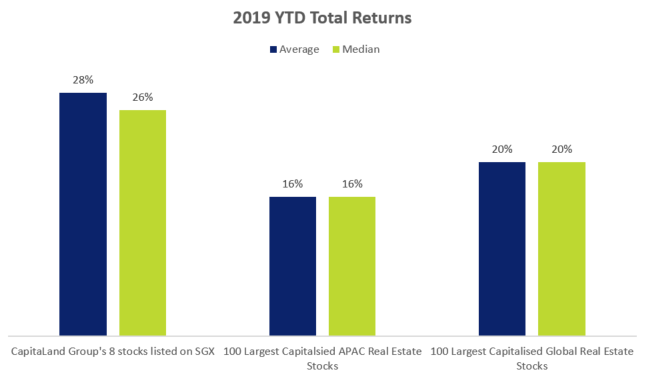 CapitaLand Group Stocks 2019 YTD Total Returns