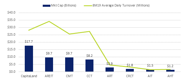 CapitaLand Group Stocks Market Cap and Turnover