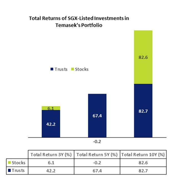 Temasek SGX Listed Investments Portfolio Total Return