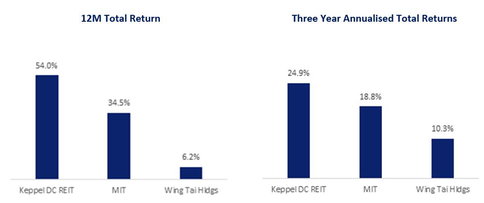 Trio of SGX Stocks Pursuing Data Centre Growth