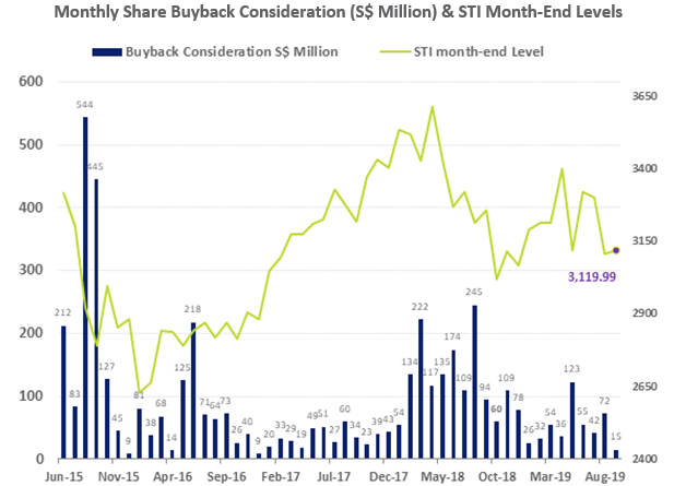 SGX Monthly Share Buyback Consideration