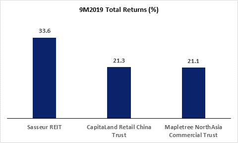 Top 3 China-Related SREITs 9M2019 Total Returns