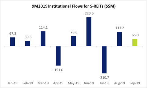9M2019 SREITs Institutional Fund Flow