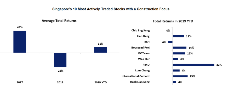 SGX Construction Stocks