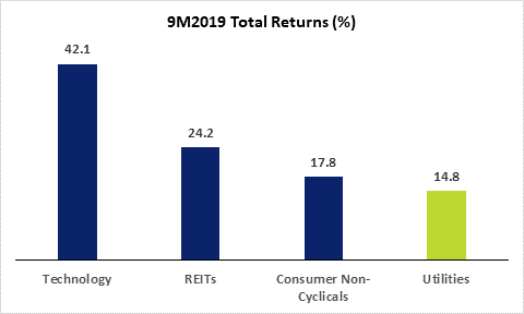 SGX Utility Sector 9M2019 Total Return